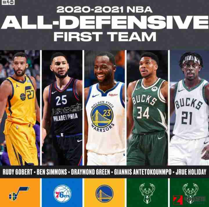 字母哥,字母哥领衔NBA最佳防守一阵,字母哥领衔NBA最佳防守一阵,追梦格林在列