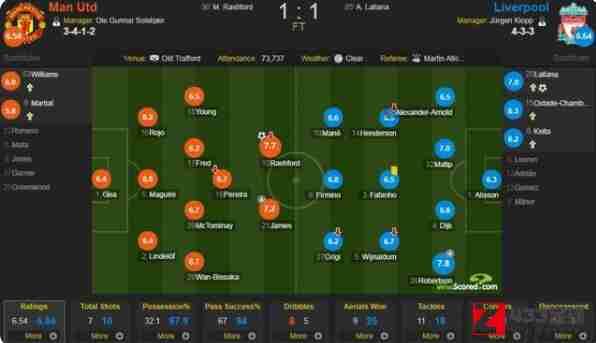 曼联,利物浦,曼联 利物浦,曼联vs利物浦评分一览:万比萨卡拿下6.7分