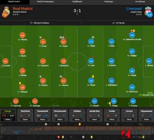 皇马,利物浦,皇马vs利物浦,皇马vs利物浦评分出炉:巴斯克斯获得6.8分
