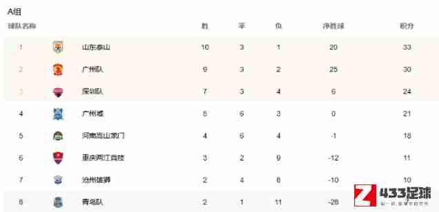 中超,中超足球联赛积分榜,中超足球联赛积分榜最新一览:山东泰山积33分占据第一